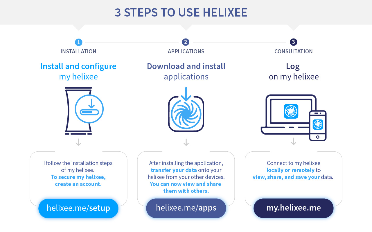 How to use helixee ?